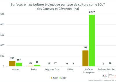 PETR Causses et Cévennes: surfaces en agriculture biologique