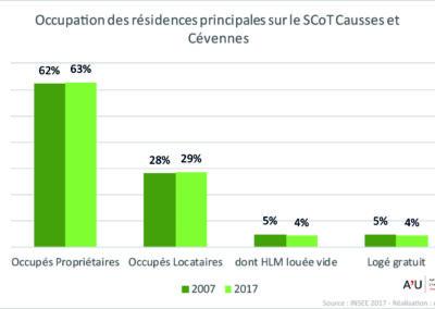 PETR Causses et Cévennes: Occupation des résidences principales