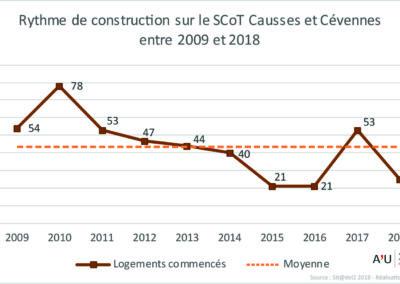 PETR Causses et Cévennes: Rythme de construction (09-18)